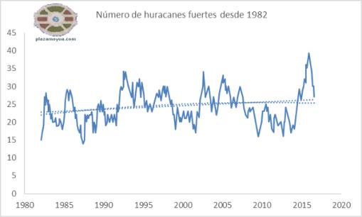 huracanes-fuertes-desde-1982