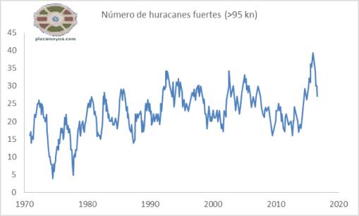 huracanes-fuertes