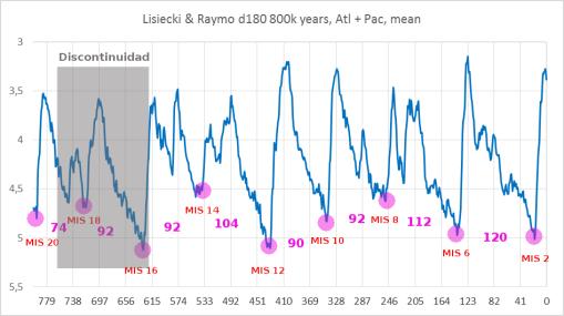 terminaciones-glaciales-discontinuidad-atapuerca