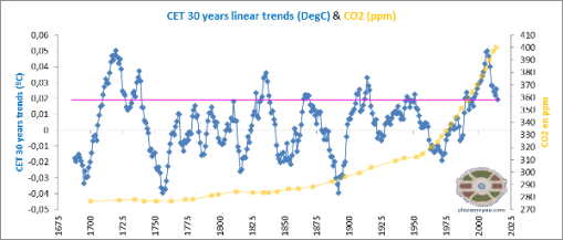 cet-30-years-trends-co2-precedents