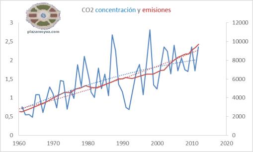 concentracion-y-emisiones-de-co2-curvas