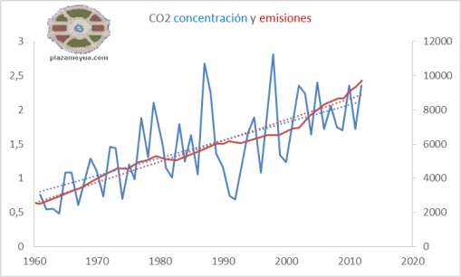 concentracion-y-emisiones-de-co2-rectas