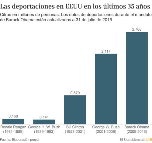 deportaciones-trump