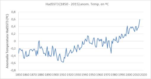 hadsst3-1850-2015
