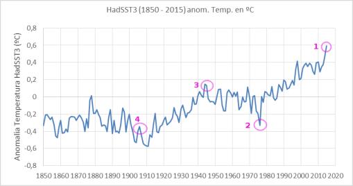 hadsst3-calentamientos-seleccionados