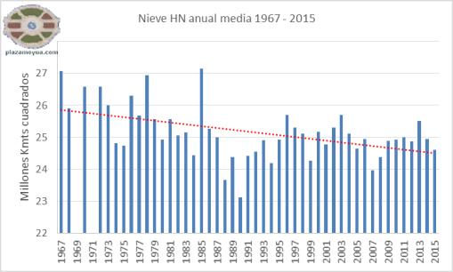 nieve-hn-1967-2015