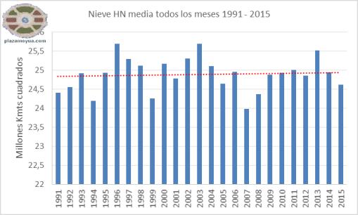 nieve-hn-1991-2015