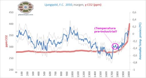 temperaura-preindustrial-2000-anos