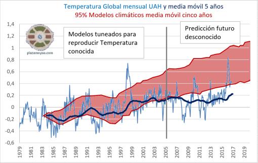 uah-temperatura-global-octubre-2016