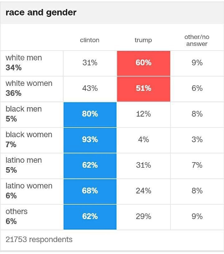 usa-trump-race-sex