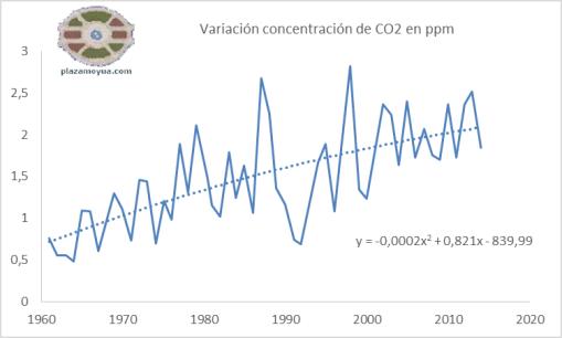 variacion-concentracion-co2-con-polinom