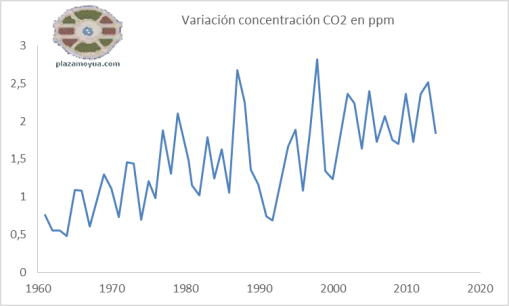 variacion-concentracion-co2