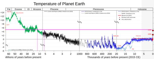 wikipedia-temperature-earth