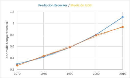 broecker-giss-anom