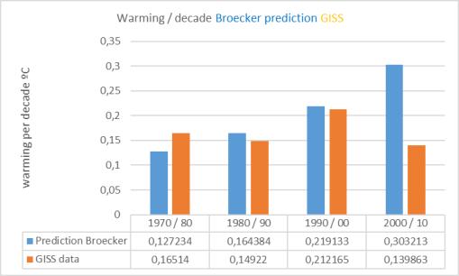 broecker-giss