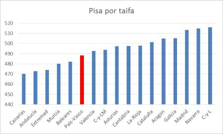 comunidads-autonomas-pisa