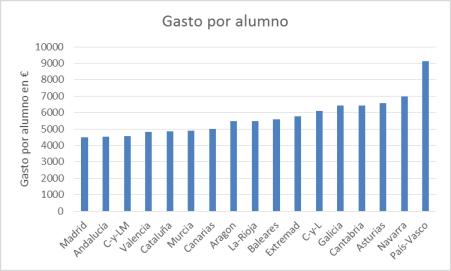 educacion-gasto-por-alumno-ccaa