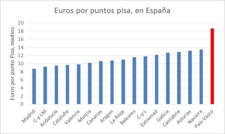 euros-por-punto-pisa-comunidades