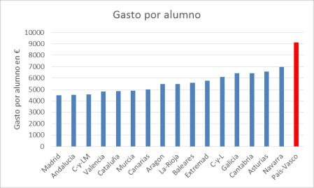 gasto-por-alumno-comunidades-autonomas