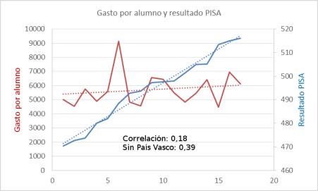 pisa-correlacion-gasto-y-resutado