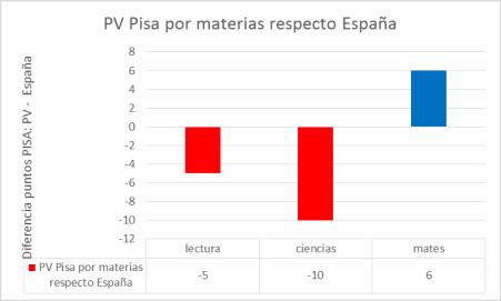 pisa-pv-esp-materias