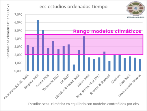 ecs-estudios-y-rango-modelos