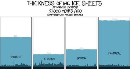 ice-age-n-america