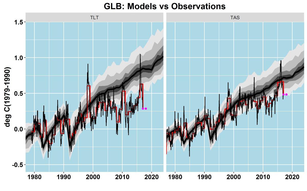 mcintyre-models-observations-2016