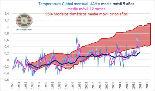uah-temperatura-global-2016