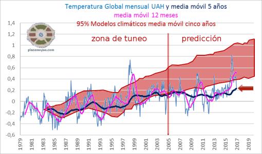 zona-tuneo-y-prediccion-en-modelos-climaticos