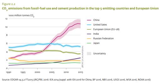 emisiones-co2-tendencias
