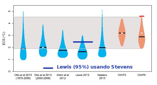 lewis-usando-stevens