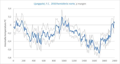 ljungvist-2010-hemisferio-norte