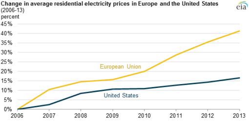 precios-electricidad-usa-ue