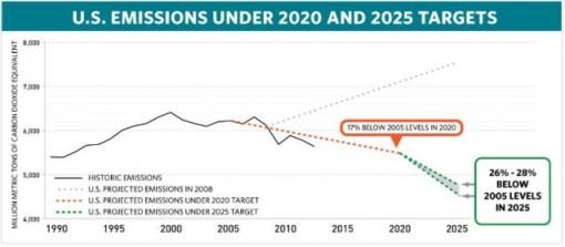 us-emissions-chart-637x279