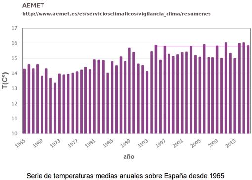 aemet-2016-temperatura-media