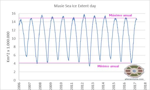 masie-extension-hielo-artico