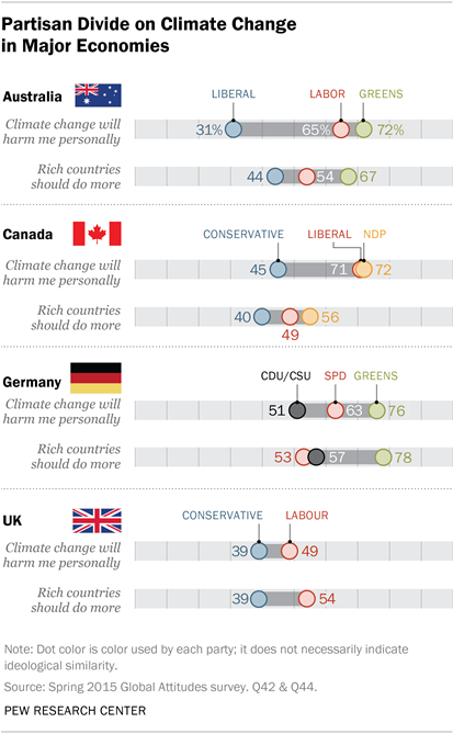 pew-climate-intl-partisan