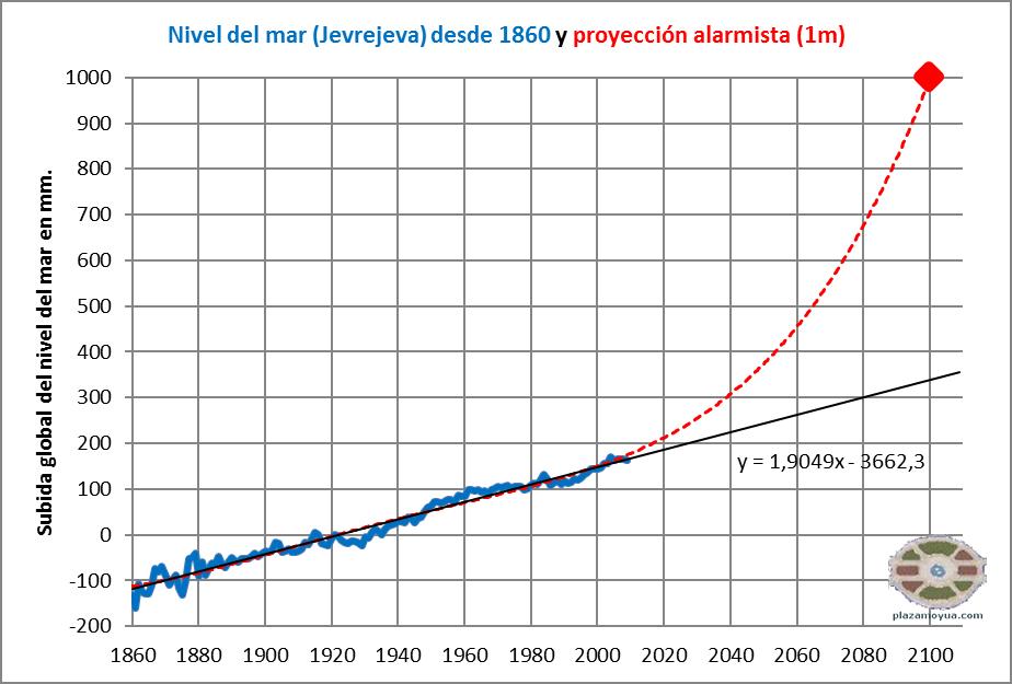 subida-nivel-del-mar-un-metro