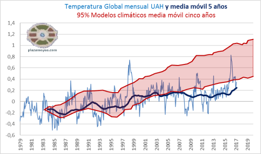 temperatura-global-uah-febrero-2017