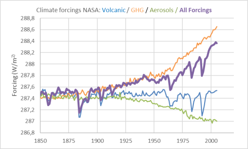 all-forcings-climate