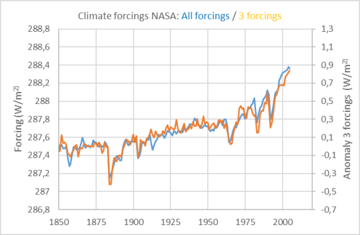 climate-forcings-all-only3