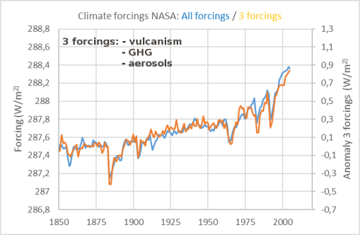 climate-only-3-forcings