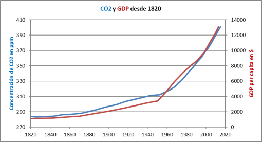 gdp-y-co2