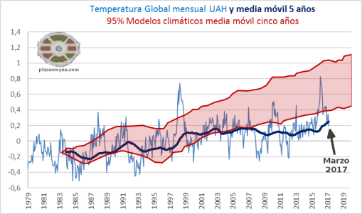 uah-marzo-2017-temperatura-global