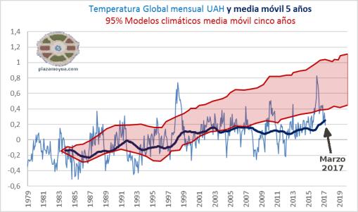 uah-marzo-2017-temperatura-global