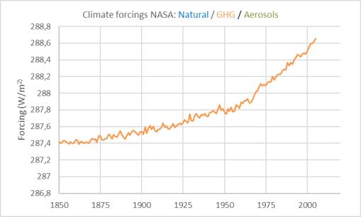 x-forzamientos-clima-gases-invernadero