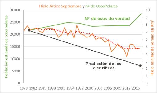 cientificos-osos-y-predicciones