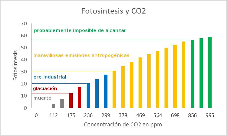fotosintesis-co2-niveles