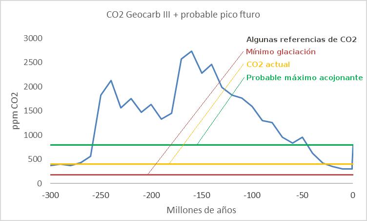 geocarb-co2-300ma-referencias